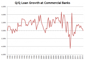 Loan-Growth-Commercial-Banks