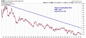 Interest Rates 10yr Treasuries